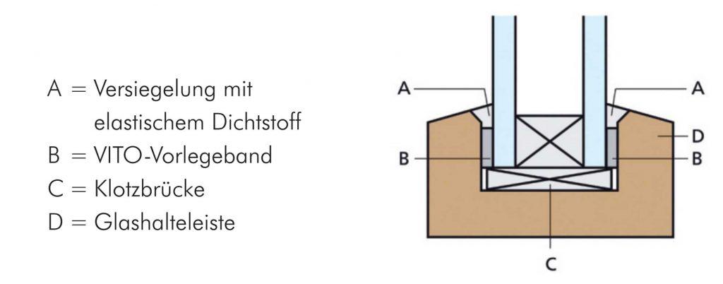 schema-vorlegebaender
